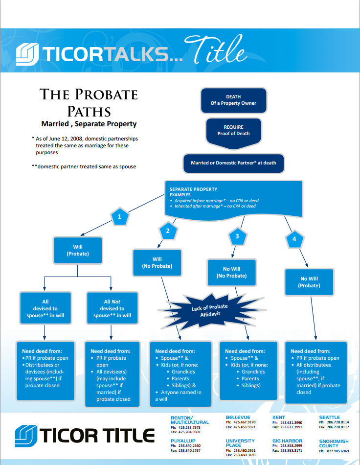 probate path married separate property