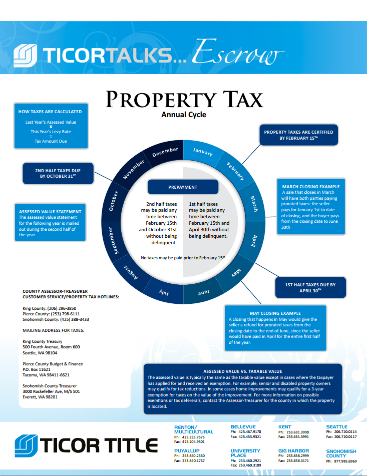 Property tax annual cycle